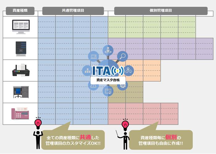 図8_管理項目カスタマイズ2