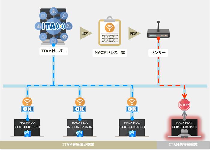 図33_未登録端末接続制御