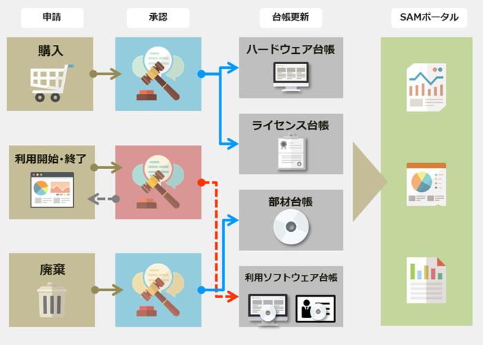 図25_SAMワークフロー機能