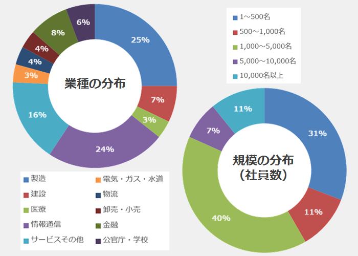 図54_導入企業の業種および規模の分布