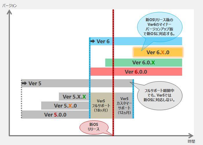 図52_新OS等のシステム要件対応