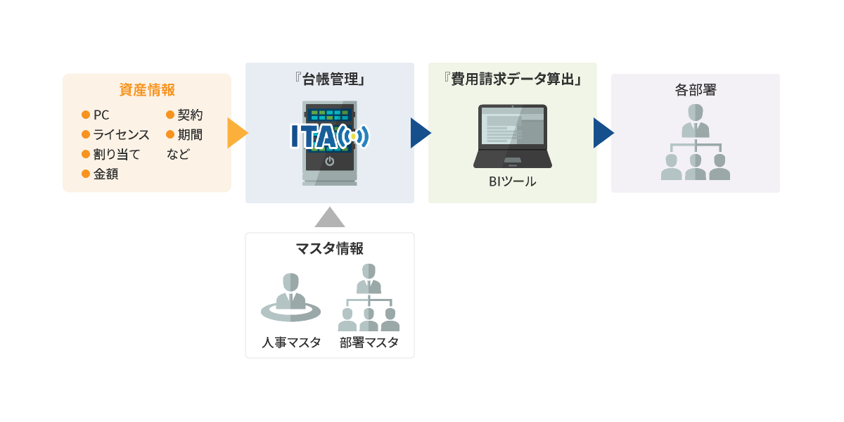 資産 管理 ツール